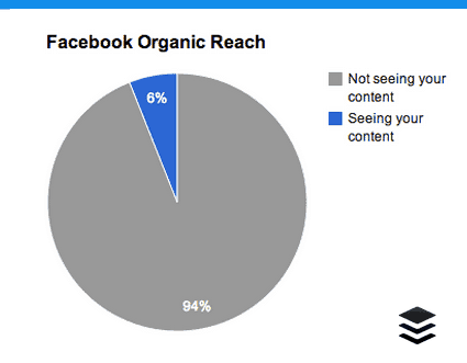 facebook-organic-reach-who-is-seeing-your-content